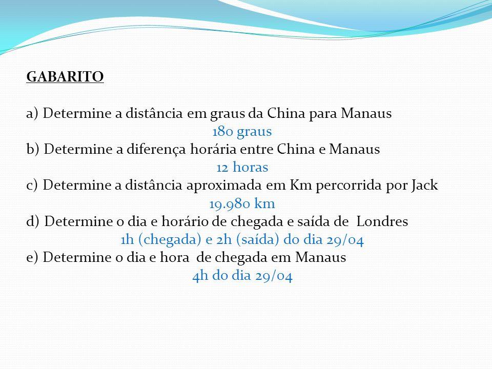 GABARITO a) Determine a distância em graus da China para Manaus 180 graus b) Determine a diferença horária entre China e Manaus 12 horas c) Determine a distância aproximada em Km percorrida por Jack 19.980 km d) Determine o dia e horário de chegada e saída de Londres 1h (chegada) e 2h (saída) do dia 29/04 e) Determine o dia e hora de chegada em Manaus 4h do dia 29/04