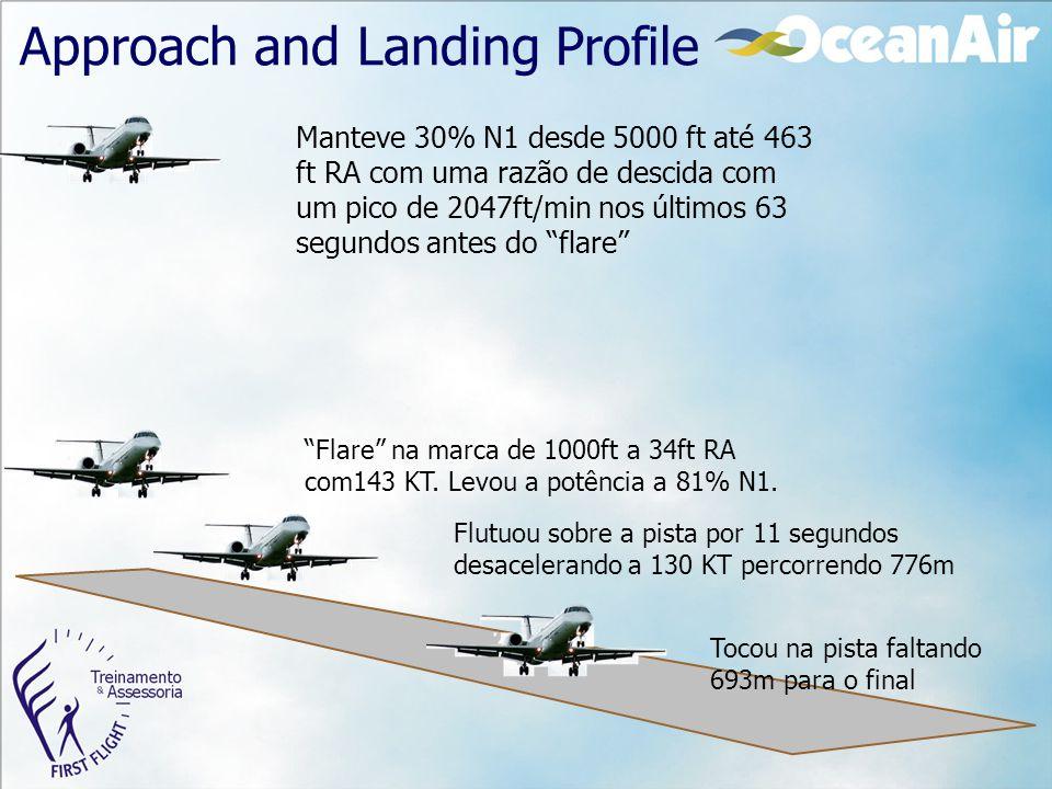 Approach and Landing Profile Manteve 30% N1 desde 5000 ft até 463 ft RA com uma razão de descida com um pico de 2047ft/min nos últimos 63 segundos ant