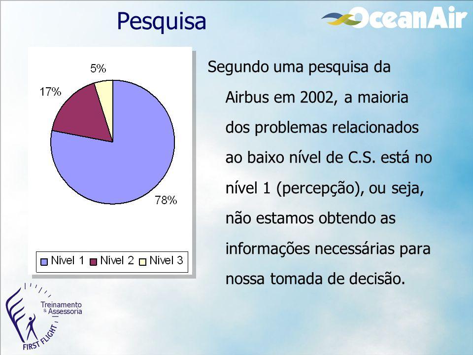 Pesquisa Segundo uma pesquisa da Airbus em 2002, a maioria dos problemas relacionados ao baixo nível de C.S. está no nível 1 (percepção), ou seja, não