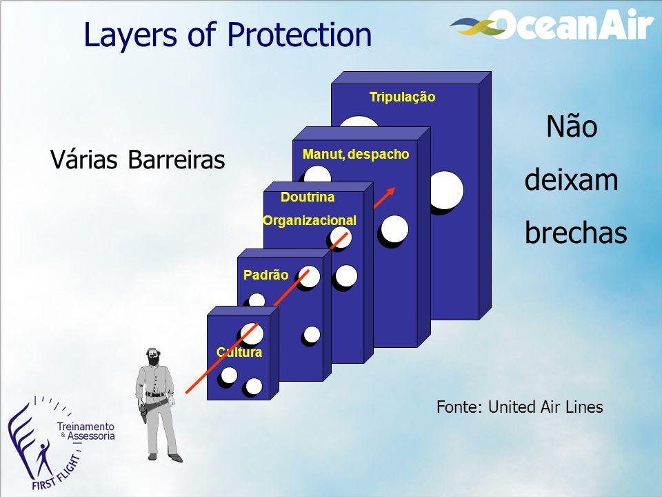 Layers of Protection Não deixam brechas Tripulação Manut, despacho Doutrina Organizacional Padrão Cultura Várias Barreiras Fonte: United Air Lines