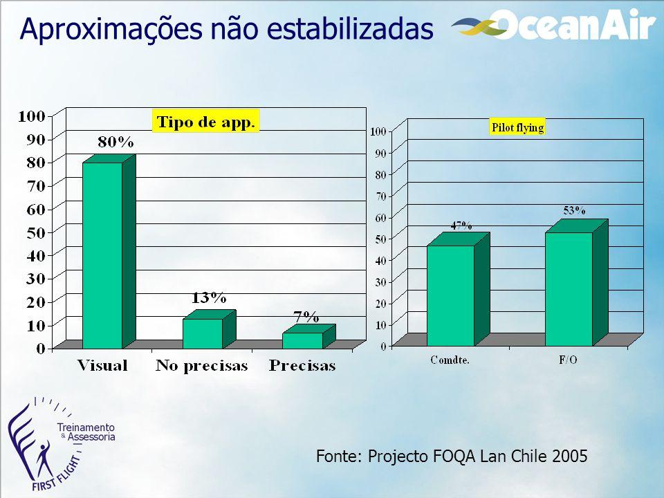 Aproximações não estabilizadas Fonte: Projecto FOQA Lan Chile 2005