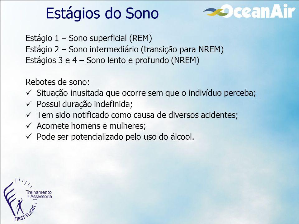 Estágios do Sono Estágio 1 – Sono superficial (REM) Estágio 2 – Sono intermediário (transição para NREM) Estágios 3 e 4 – Sono lento e profundo (NREM)