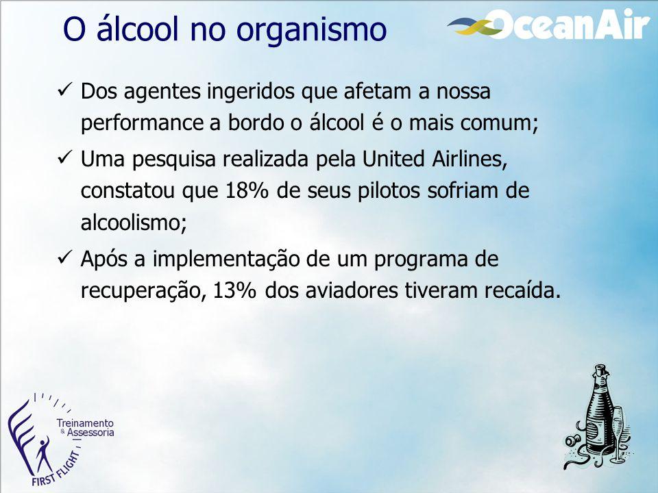 O álcool no organismo Dos agentes ingeridos que afetam a nossa performance a bordo o álcool é o mais comum; Uma pesquisa realizada pela United Airline