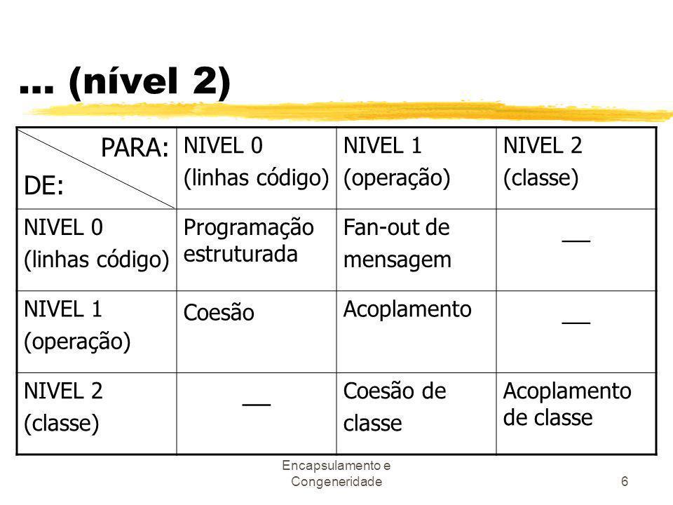 Encapsulamento e Congeneridade6 … (nível 2) PARA: DE: NIVEL 0 (linhas código) NIVEL 1 (operação) NIVEL 2 (classe) NIVEL 0 (linhas código) Programação