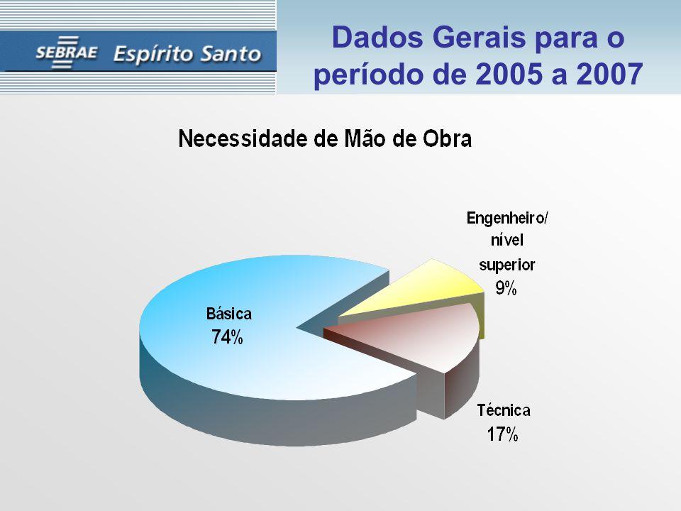 Dados Gerais para o período de 2005 a 2007