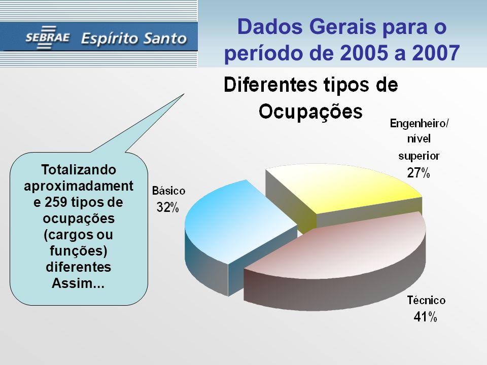 Totalizando aproximadament e 259 tipos de ocupações (cargos ou funções) diferentes Assim...
