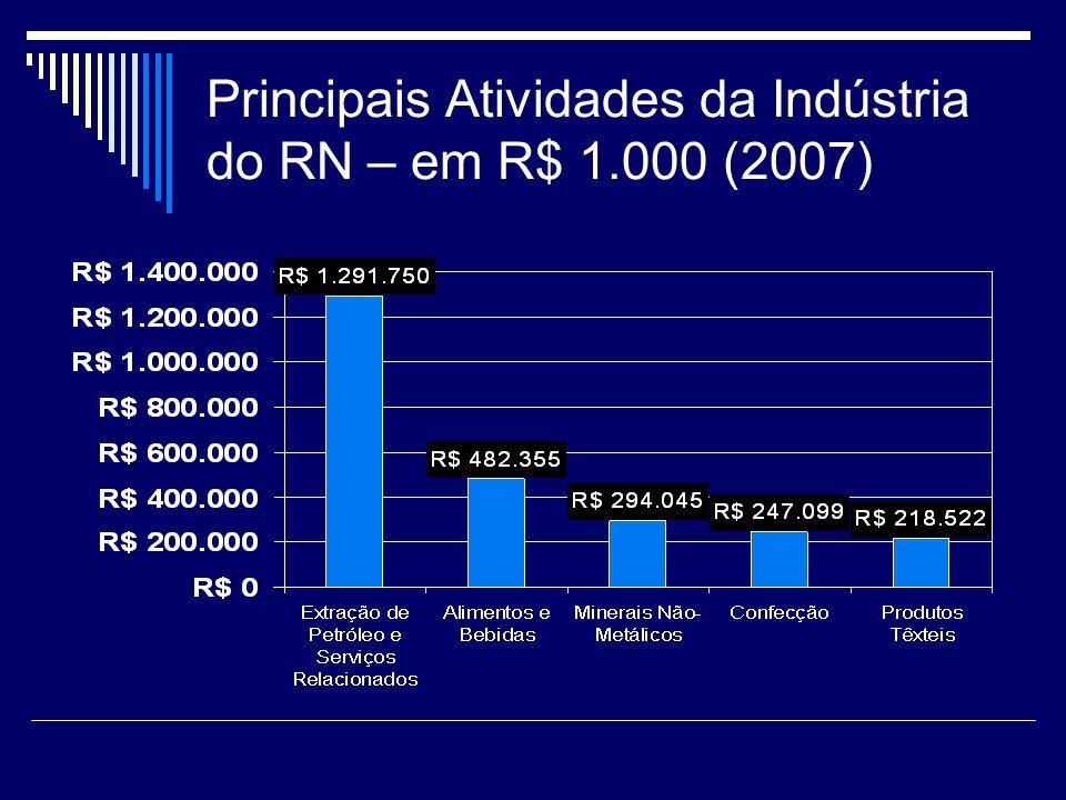 Principais Atividades da Indústria do RN – em R$ 1.000 (2007)