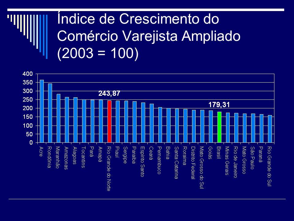 Índice de Crescimento do Comércio Varejista Ampliado (2003 = 100)