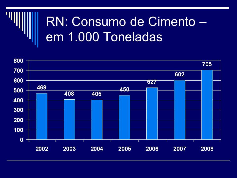 RN: Consumo de Cimento – em 1.000 Toneladas