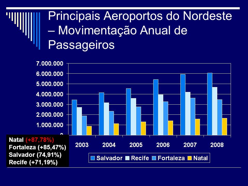 Principais Aeroportos do Nordeste – Movimentação Anual de Passageiros Natal (+87,78%) Fortaleza (+85,47%) Salvador (74,91%) Recife (+71,19%)