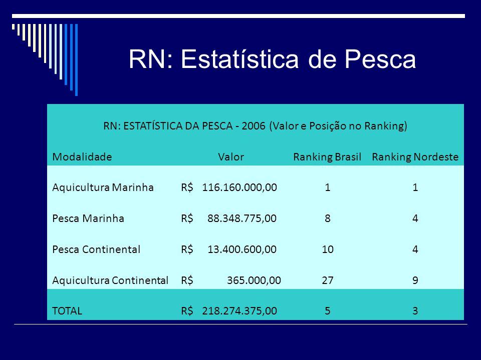 RN: Estatística de Pesca RN: ESTATÍSTICA DA PESCA - 2006 (Valor e Posição no Ranking) ModalidadeValorRanking BrasilRanking Nordeste Aquicultura Marinha R$ 116.160.000,0011 Pesca Marinha R$ 88.348.775,0084 Pesca Continental R$ 13.400.600,00104 Aquicultura Continental R$ 365.000,00279 TOTAL R$ 218.274.375,0053
