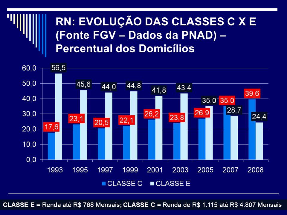 RN: EVOLUÇÃO DAS CLASSES C X E (Fonte FGV – Dados da PNAD) – Percentual dos Domicílios CLASSE E = Renda até R$ 768 Mensais; CLASSE C = Renda de R$ 1.115 até R$ 4.807 Mensais