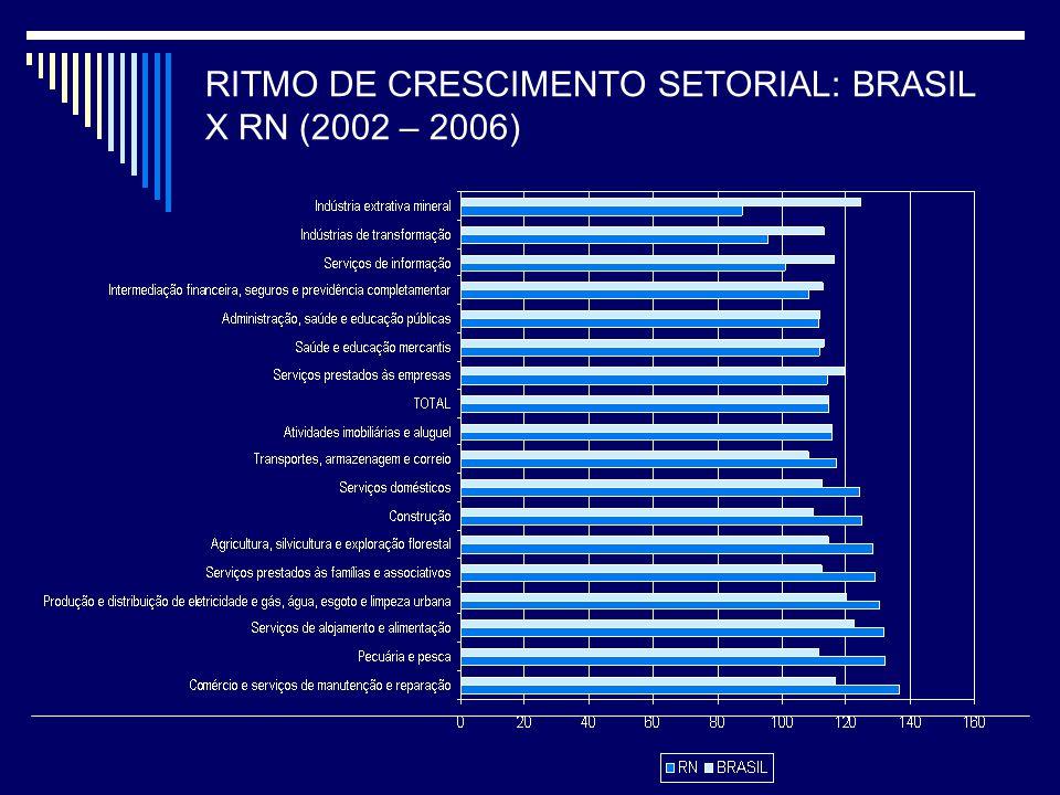 Percentual de Domicílios Abaixo da Linha de Pobreza - 2007