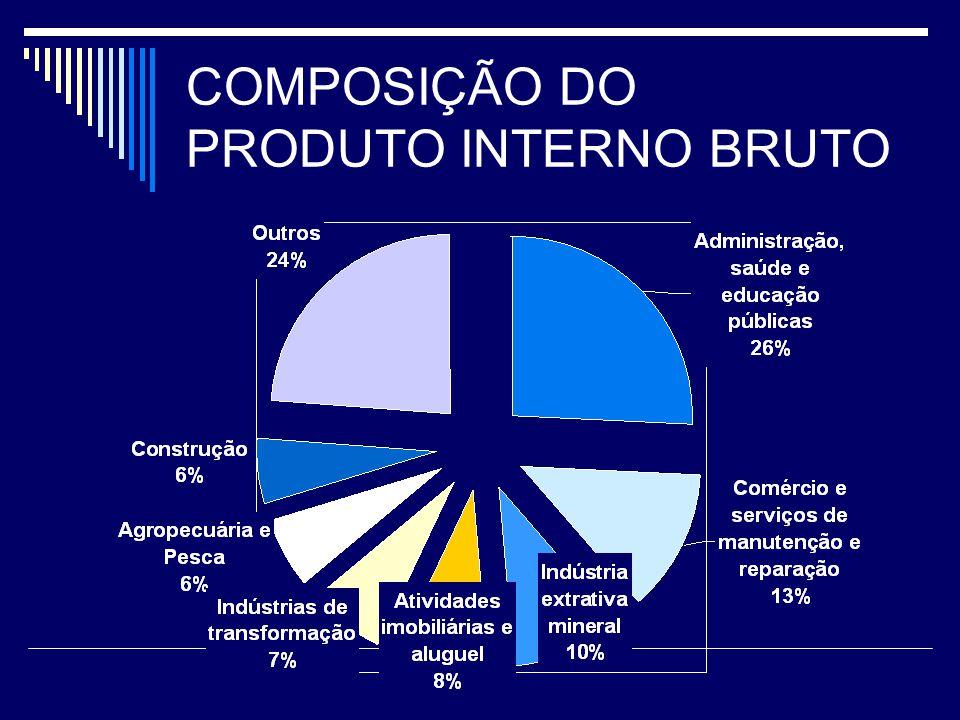 COMPOSIÇÃO DO PRODUTO INTERNO BRUTO