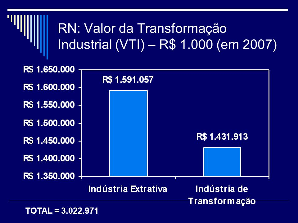 RN: Valor da Transformação Industrial (VTI) – R$ 1.000 (em 2007) TOTAL = 3.022.971