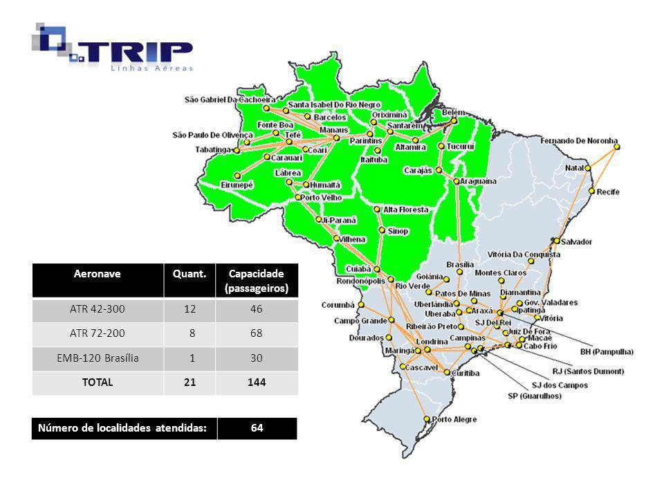 AeronaveQuant.Capacidade (passageiros) ATR 42-3001246 ATR 72-200 868 EMB-120 Brasília 130 TOTAL21144 Número de localidades atendidas:64