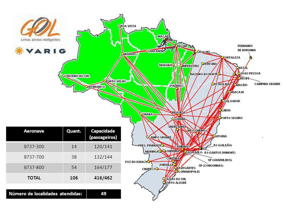 AeronaveQuant.Capacidade (passageiros) B737-30014120/141 B737-70038132/144 B737-80054164/177 TOTAL106416/462 Número de localidades atendidas:49