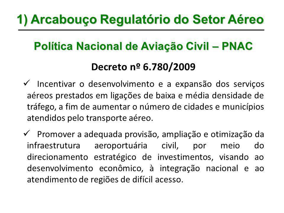 1) Arcabouço Regulatório do Setor Aéreo Política Nacional de Aviação Civil – PNAC Decreto nº 6.780/2009 Incentivar o desenvolvimento e a expansão dos