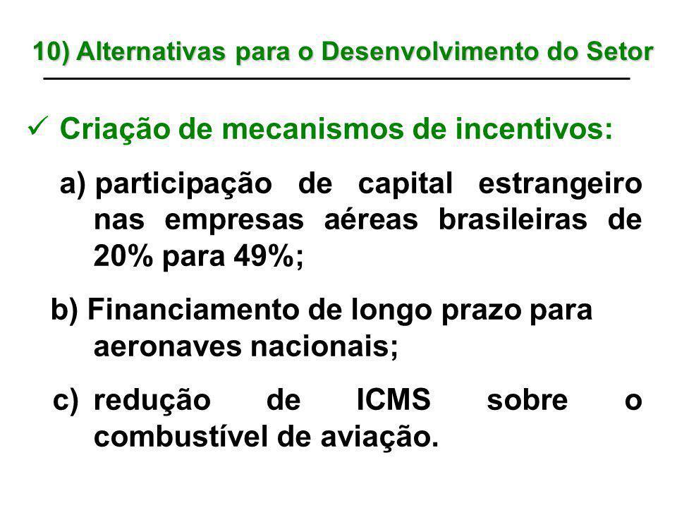 Criação de mecanismos de incentivos: a) participação de capital estrangeiro nas empresas aéreas brasileiras de 20% para 49%; b) Financiamento de longo