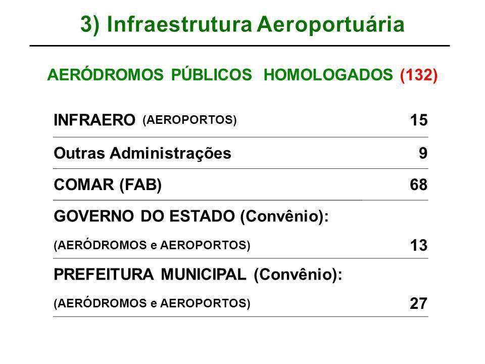 6) Malha das empresas aéreas domésticas na Amazônia Legal nacional