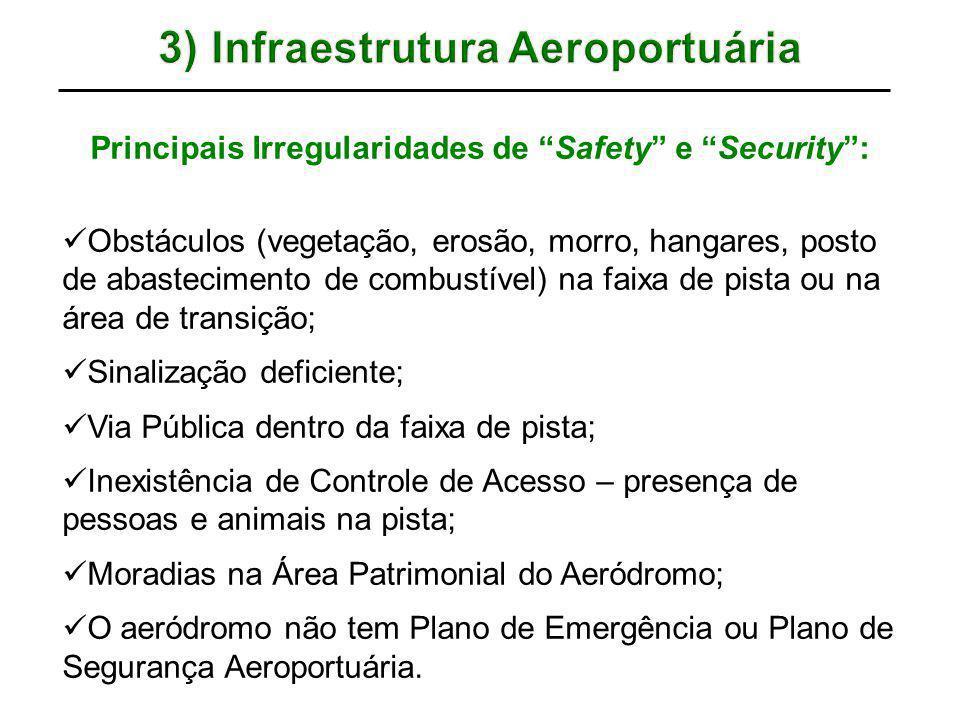 """Principais Irregularidades de """"Safety"""" e """"Security"""": Obstáculos (vegetação, erosão, morro, hangares, posto de abastecimento de combustível) na faixa d"""