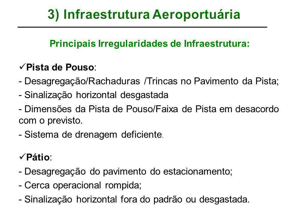 Principais Irregularidades de Infraestrutura: Pista de Pouso: - Desagregação/Rachaduras /Trincas no Pavimento da Pista; - Sinalização horizontal desga