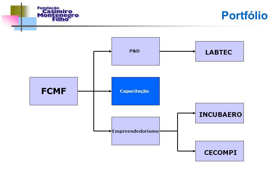 Portfólio FCMF P&D Capacitação Empreendedorismo CECOMPI INCUBAERO LABTEC