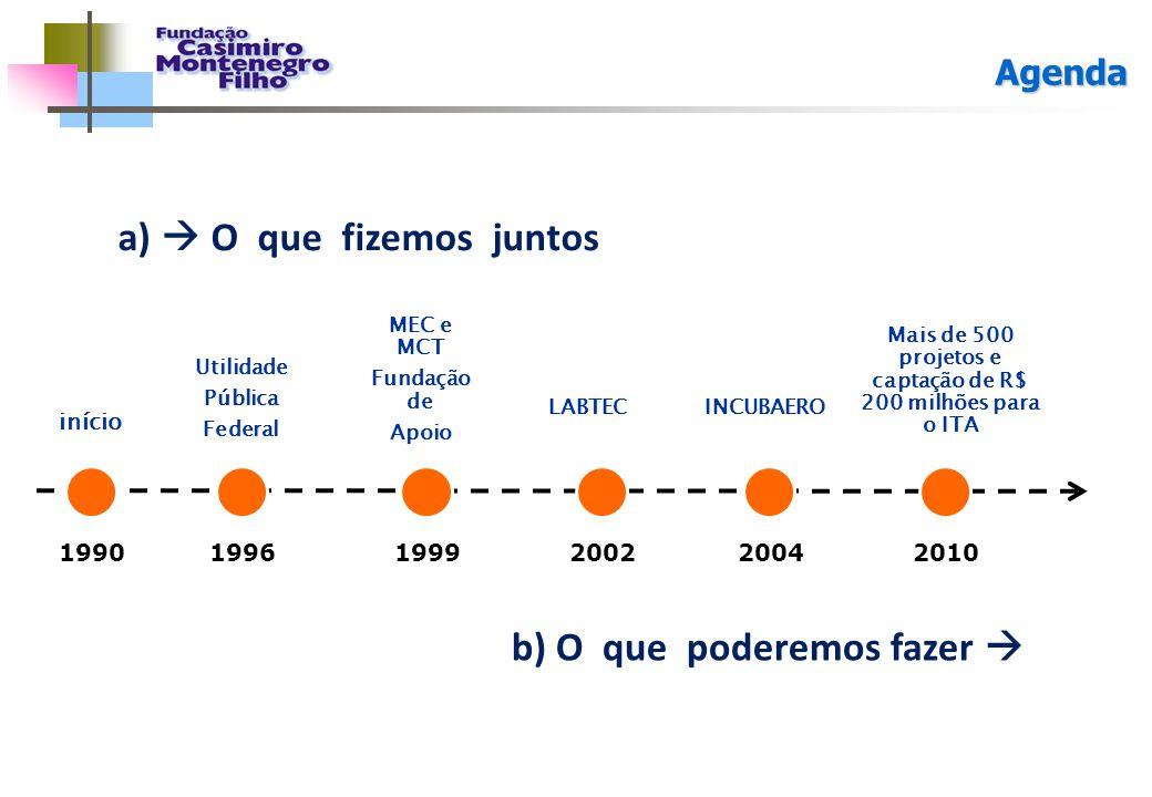 Agenda início MEC e MCT Fundação de Apoio LABTEC Mais de 500 projetos e captação de R$ 200 milhões para o ITA Utilidade Pública Federal INCUBAERO 1990