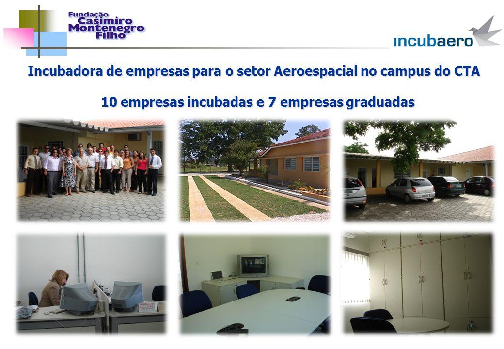Incubadora de empresas para o setor Aeroespacial no campus do CTA 10 empresas incubadas e 7 empresas graduadas 10 empresas incubadas e 7 empresas grad