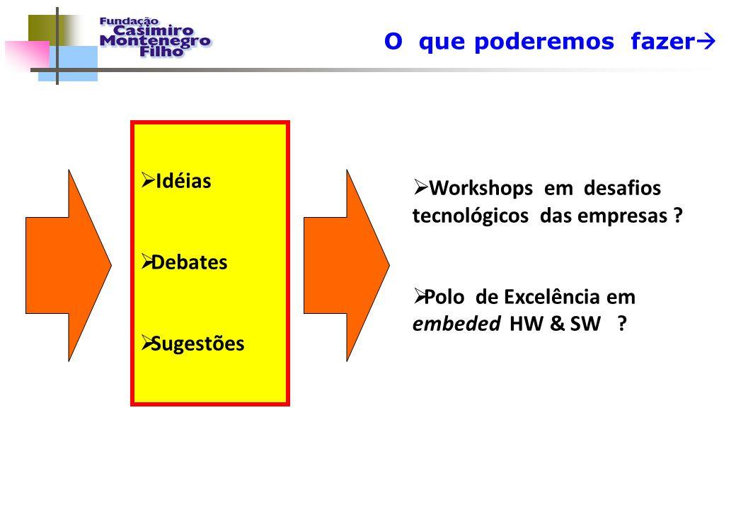 O que poderemos fazer   Idéias  Debates  Sugestões  Workshops em desafios tecnológicos das empresas ?  Polo de Excelência em embeded HW & SW ?