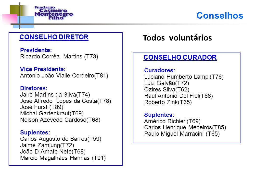 Conselhos CONSELHO DIRETOR Presidente: Ricardo Corrêa Martins (T73) Vice Presidente: Antonio João Vialle Cordeiro(T81) Diretores: Jairo Martins da Sil