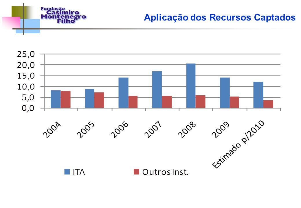 DISTRIBUIÇÃO DAS BOLSAS DE APOIO DE P&D