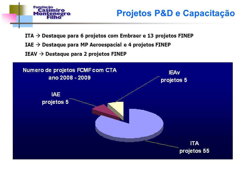 ITA  Destaque para 6 projetos com Embraer e 13 projetos FINEP IAE  Destaque para MP Aeroespacial e 4 projetos FINEP IEAV  Destaque para 2 projetos