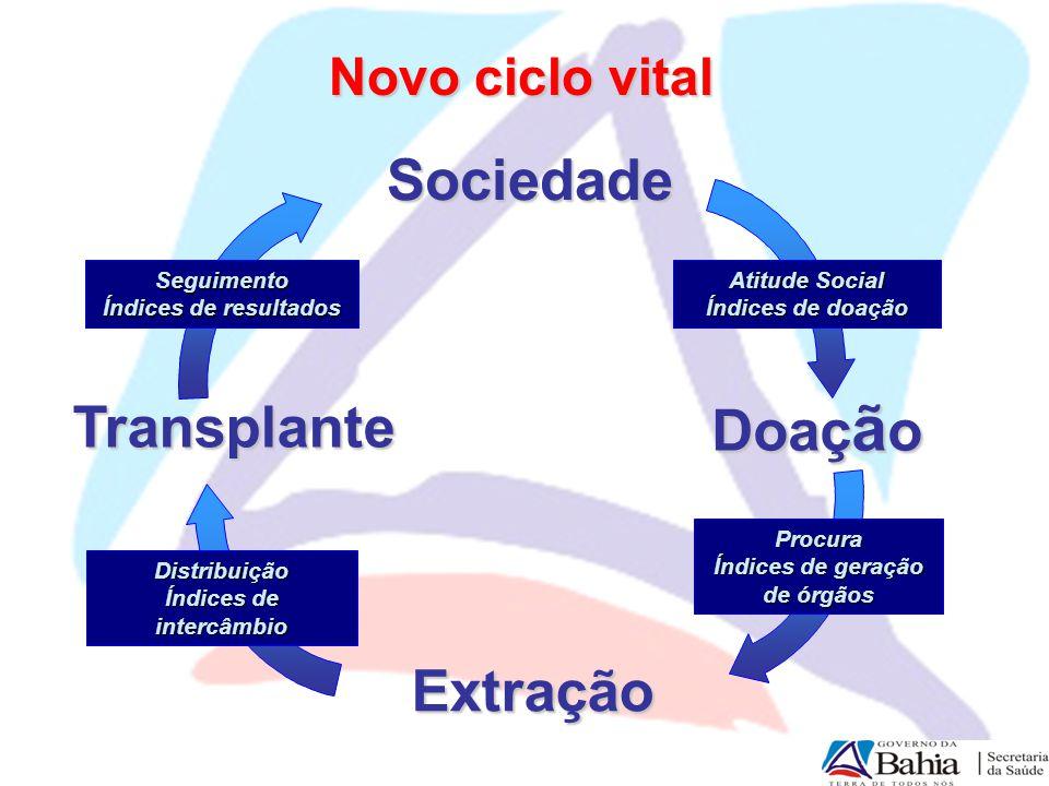 Transplante Seguimento Índices de resultados Distribuição Índices de intercâmbio Atitude Social Índices de doação Procura Índices de geração de órgãos