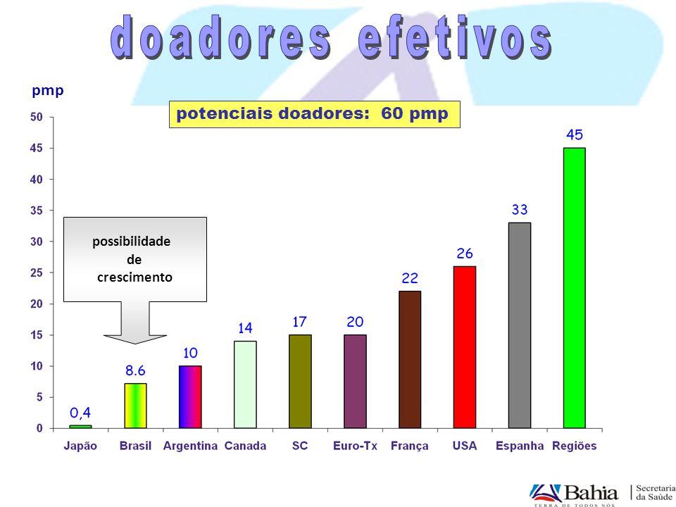 pmp potenciais doadores: 60 pmp possibilidade de crescimento