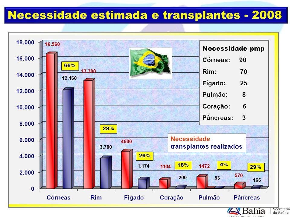 Necessidade transplantes realizados Necessidade estimada e transplantes - 2008 66% 28% 26% 18% 4% Necessidade pmp Córneas: 90 Rim: 70 Fígado: 25 Pulmã