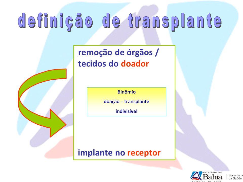Organização de Procura de Órgãos Interior = 04 Salvador = 03