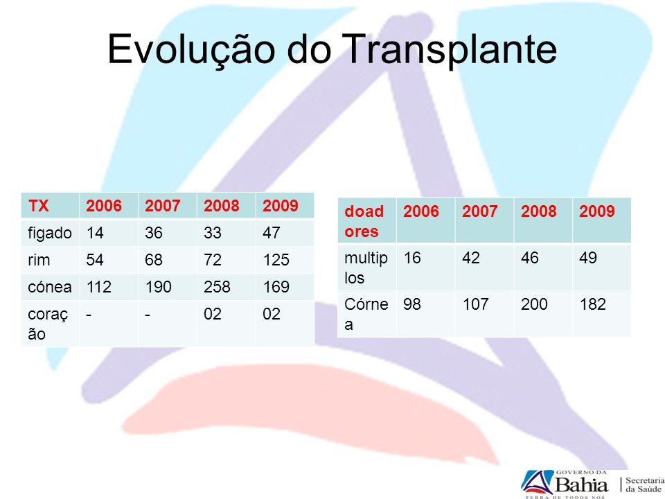 Evolução do Transplante TX2006200720082009 figado14363347 rim546872125 cónea112190258169 coraç ão --02 doad ores 2006200720082009 multip los 16424649
