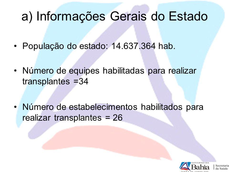 a) Informações Gerais do Estado População do estado: 14.637.364 hab. Número de equipes habilitadas para realizar transplantes =34 Número de estabeleci