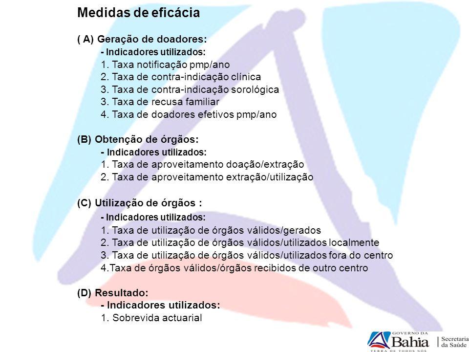 Medidas de eficácia ( A) Geração de doadores: - Indicadores utilizados: 1. Taxa notificação pmp/ano 2. Taxa de contra-indicação clínica 3. Taxa de con