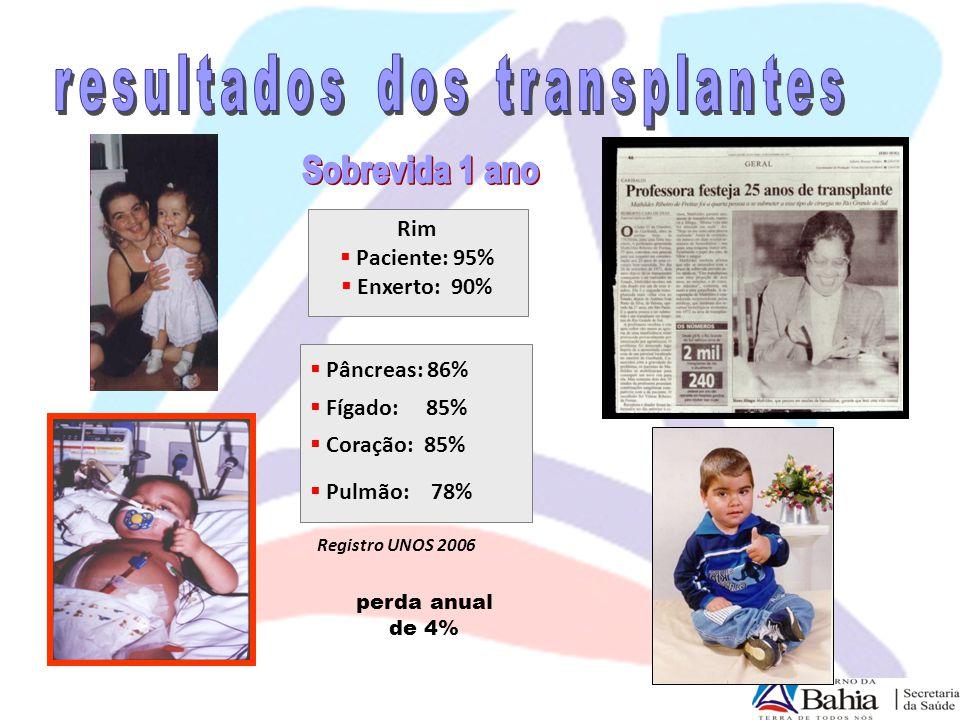  possíveis doadores: 70 – 100 pmp  potenciais doadores: 32,5 pmp  AM  AP  AC  RO  RR  TO