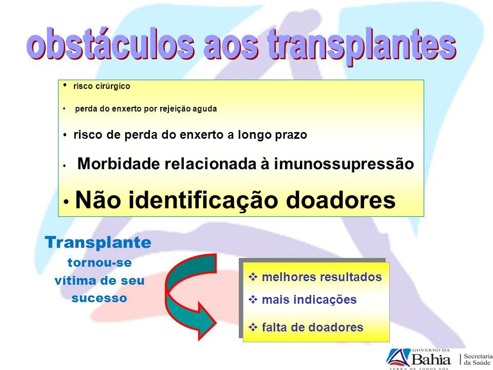 Necessidade transplantes realizados Necessidade estimada e transplantes - 2008 66% 28% 26% 18% 4% Necessidade pmp Córneas: 90 Rim: 70 Fígado: 25 Pulmão: 8 Coração: 6 Pâncreas: 3 29%