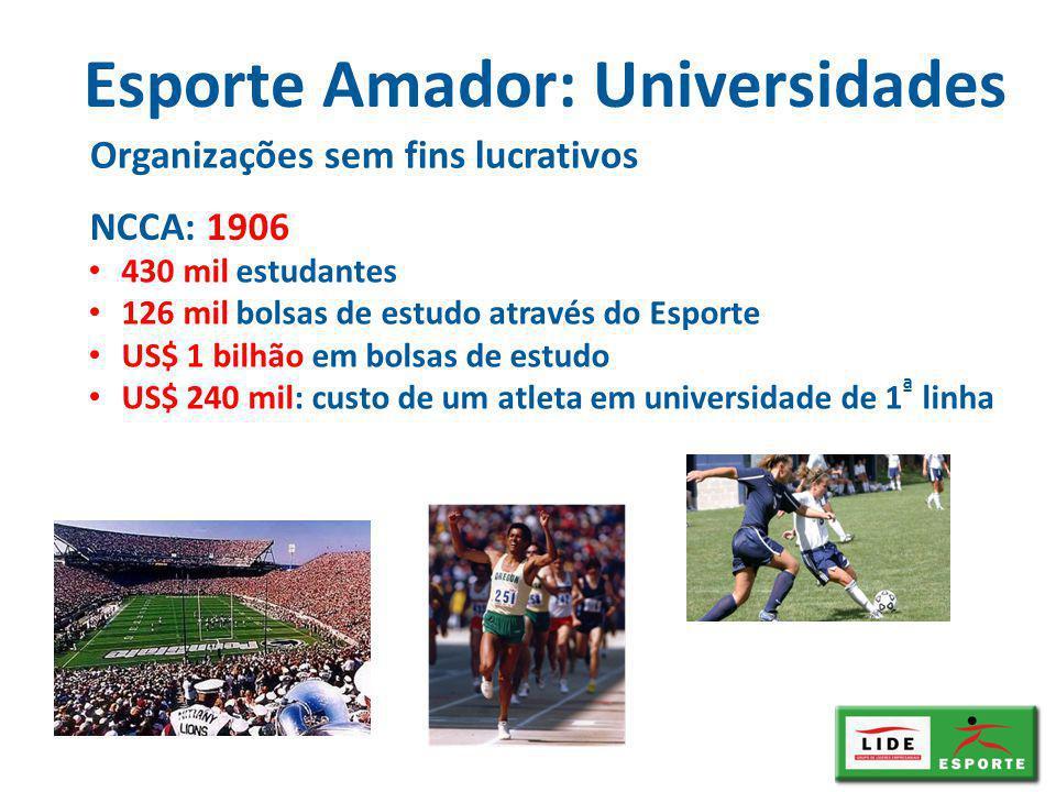 Esporte Amador: Universidades Organizações sem fins lucrativos 430 mil estudantes 126 mil bolsas de estudo através do Esporte US$ 1 bilhão em bolsas de estudo US$ 240 mil: custo de um atleta em universidade de 1 ª linha NCCA: 1906