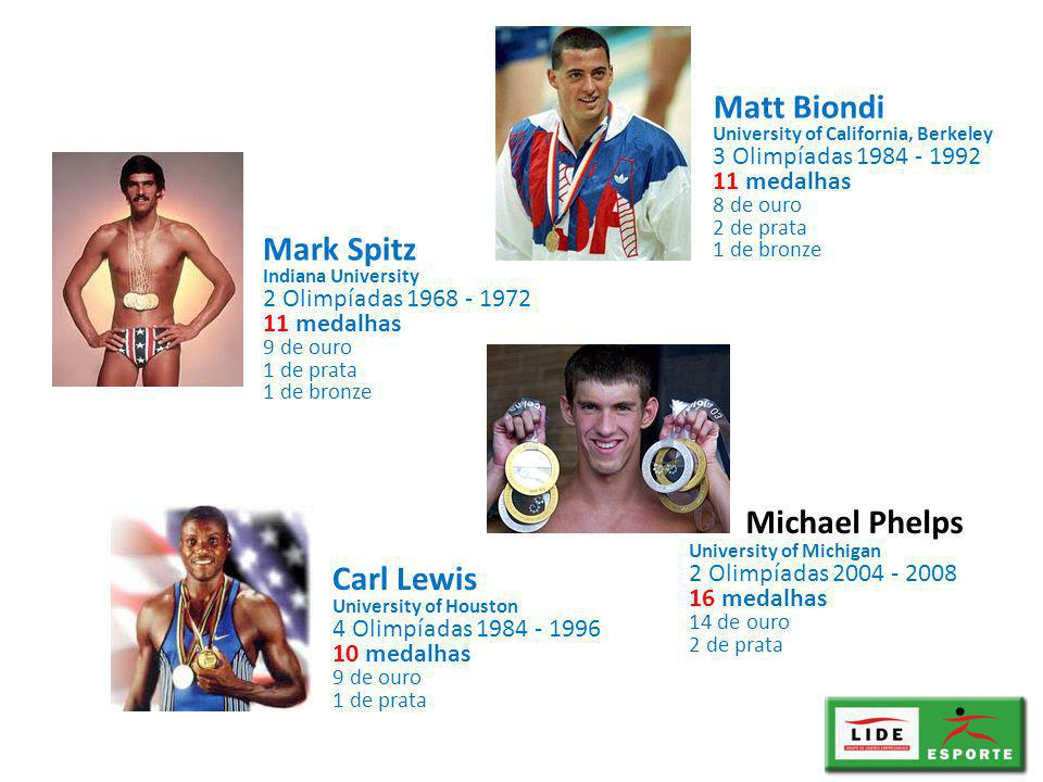 Mark Spitz Indiana University 2 Olimpíadas 1968 - 1972 11 medalhas 9 de ouro 1 de prata 1 de bronze Matt Biondi University of California, Berkeley 3 Olimpíadas 1984 - 1992 11 medalhas 8 de ouro 2 de prata 1 de bronze Carl Lewis University of Houston 4 Olimpíadas 1984 - 1996 10 medalhas 9 de ouro 1 de prata University of Michigan 2 Olimpíadas 2004 - 2008 16 medalhas 14 de ouro 2 de prata Michael Phelps