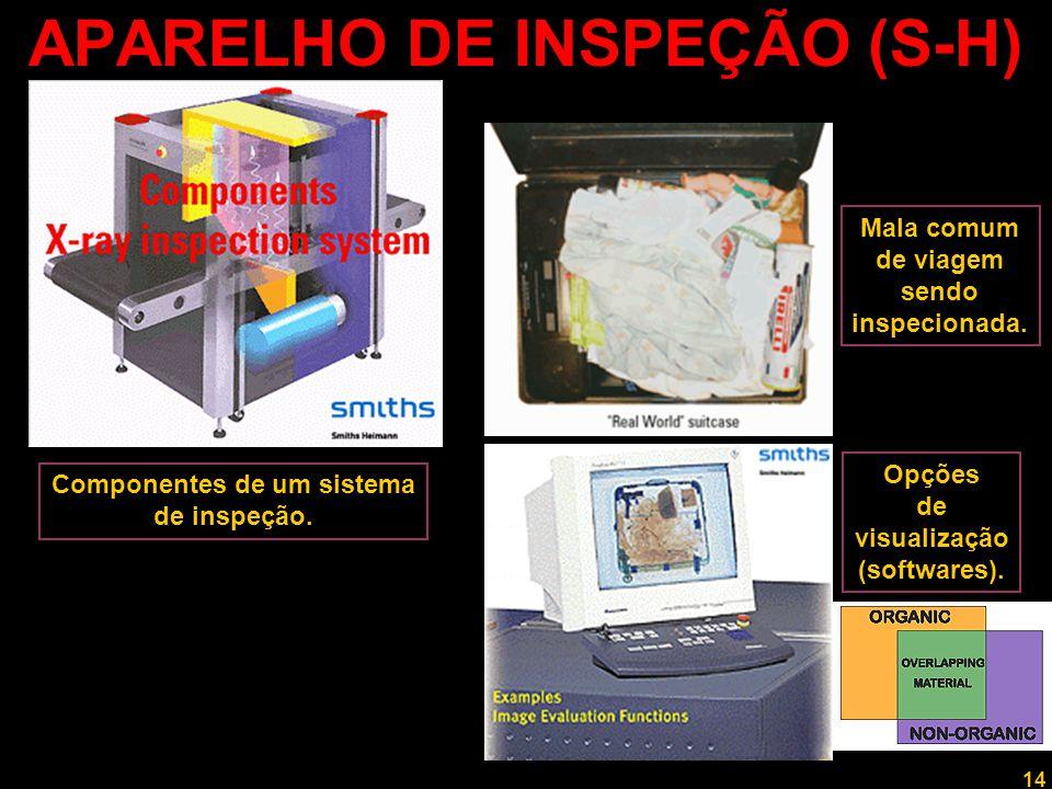14 Professor Rodrigo Penna APARELHO DE INSPEÇÃO (S-H) Componentes de um sistema de inspeção. Mala comum de viagem sendo inspecionada. Opções de visual