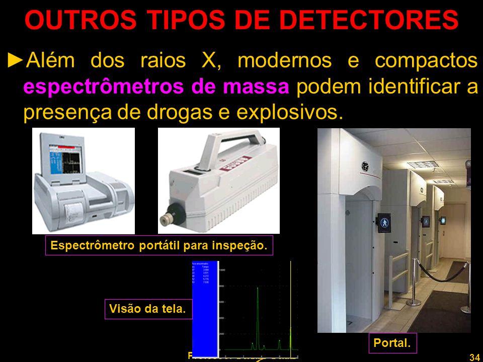 34 Professor Rodrigo Penna OUTROS TIPOS DE DETECTORES ►Além dos raios X, modernos e compactos espectrômetros de massa podem identificar a presença de