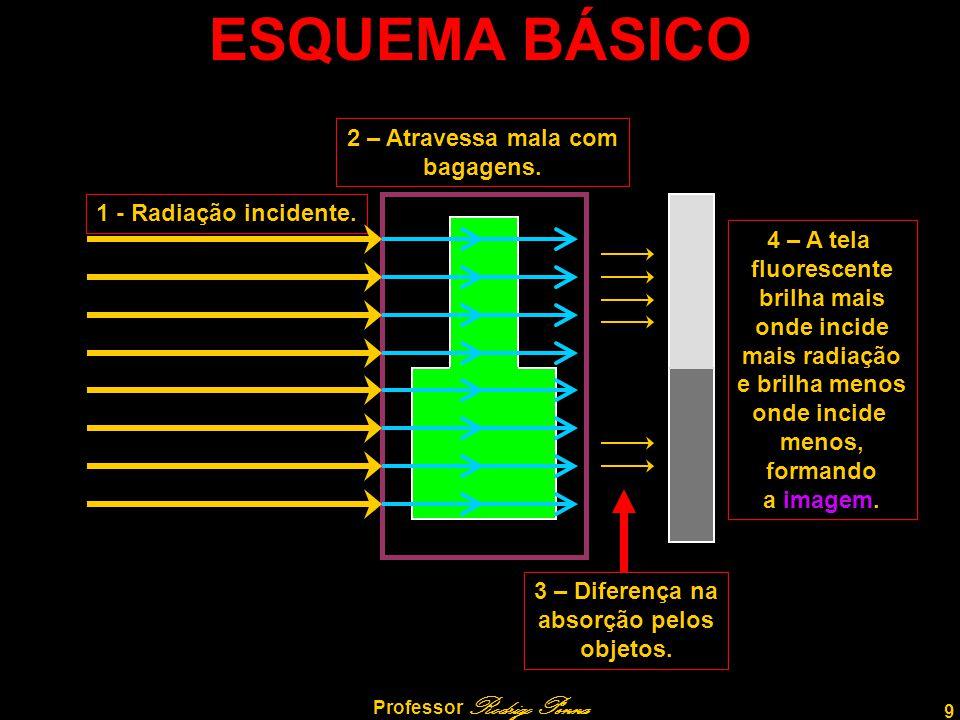 9 Professor Rodrigo Penna 1 - Radiação incidente. ESQUEMA BÁSICO 2 – Atravessa mala com bagagens. 3 – Diferença na absorção pelos objetos. 4 – A tela