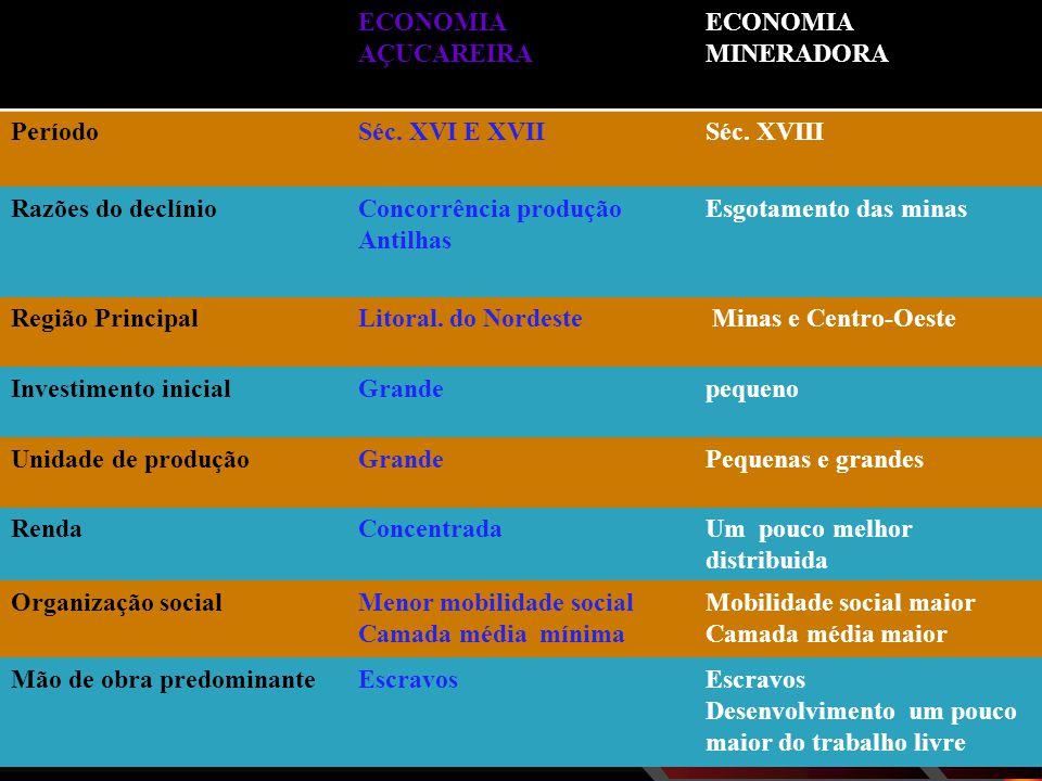 ECONOMIA AÇUCAREIRA ECONOMIA MINERADORA PeríodoSéc.