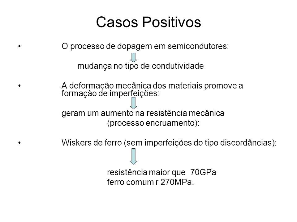 Casos Positivos O processo de dopagem em semicondutores: mudança no tipo de condutividade A deformação mecânica dos materiais promove a formação de im