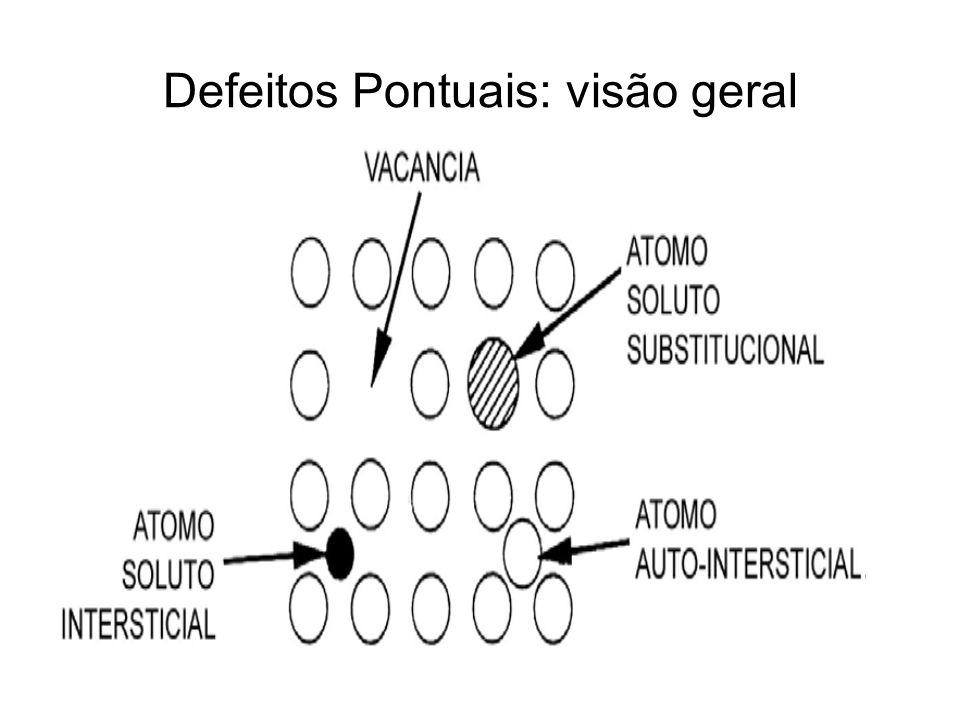Defeitos Pontuais: visão geral